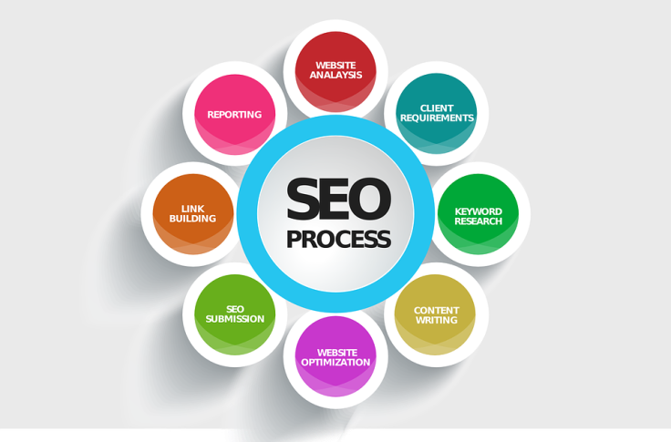 Asheville SEO and Website project by Matthew Sherdan SEO flow chart